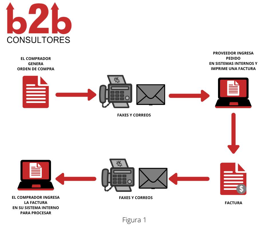 Procesos con papel EDI (1)