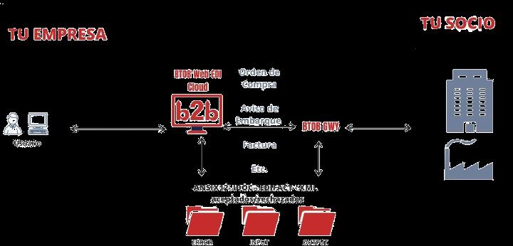 EDI_Web_Diagrama2